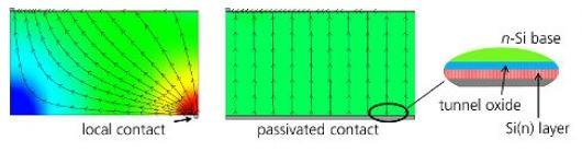 Schema di contatto passivato per celle solari di tipo N