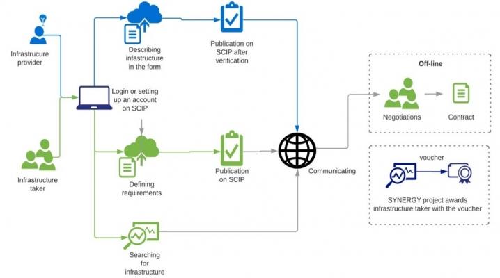 ProcessScheme_InfrastructureSharing
